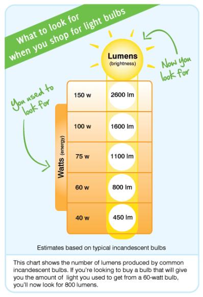 buy lighting bulb FTC