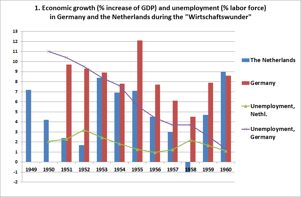 In 1992 external devaluation might have been the better option for the wirtschaftswunder was followed by a phase of initially low unemployment and slightly lower growth the berlin wall years note the comparability of ccuart Choice Image