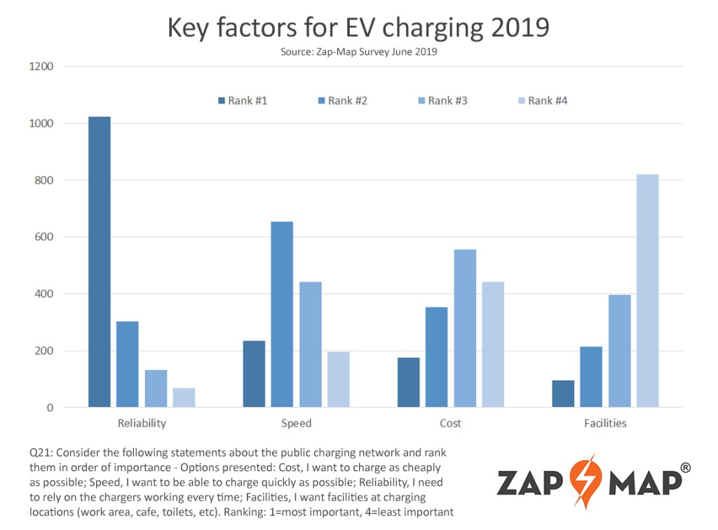 Zap-Map's 2019 EV Survey Reveals The UK's Top Electric Car Charging Networks 2