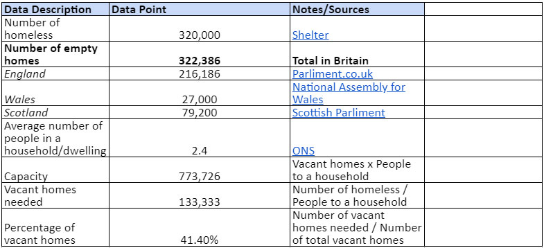The UK's Empty Homes Exceeds the Number of Homeless People 5