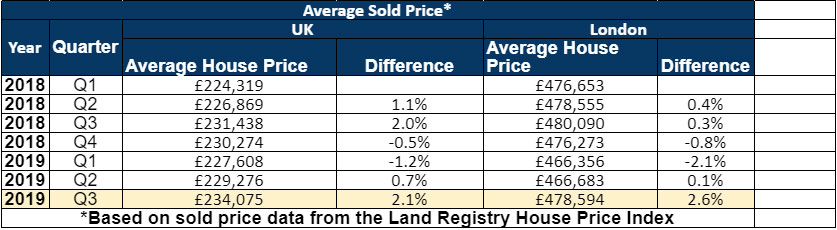 UK average property sold prices up to Q3 2019
