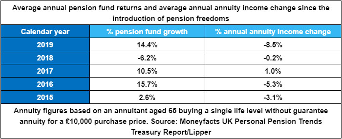 Q4 2019 provided calmer waters for pension fund annuity rates, with rising gilt yields.