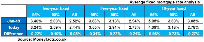 BTL interest rate analysis 2020