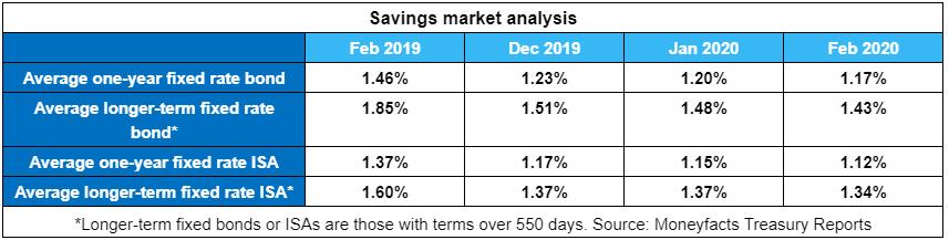 Moneyfacts UK savings market analysis