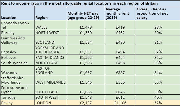 Most affordable rental locations in each region of Britain