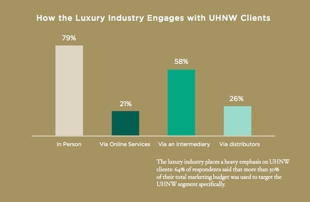 engaging uhnw clients