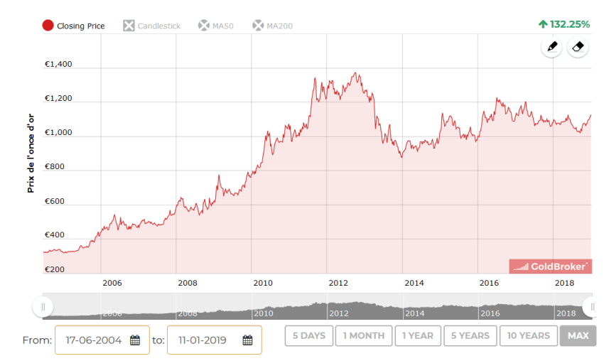 cours de l'or historique