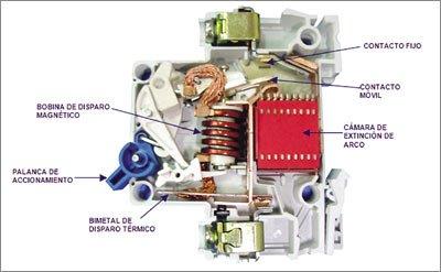Interruptor termomagnético