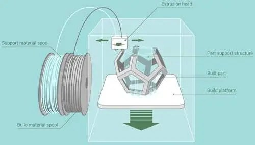 Stratasys - Tecnologia FDM 8