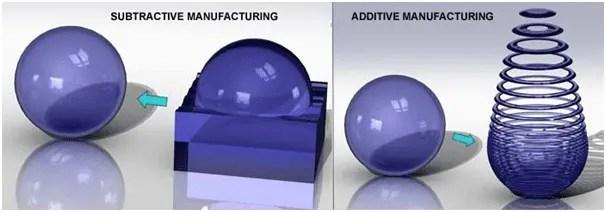 Qual a diferença entre as manufaturas aditiva e subtrativa?