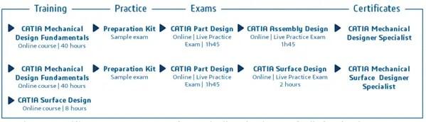 Como se certificar em CATIA V5 ou CATIA V6