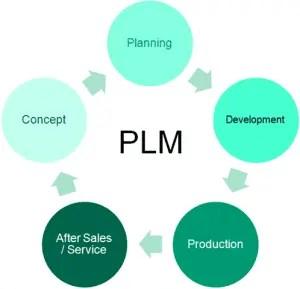 Veja 10 dicas para uma implementação bem-sucedida de PLM