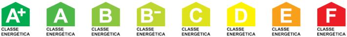 Classes Energéticas