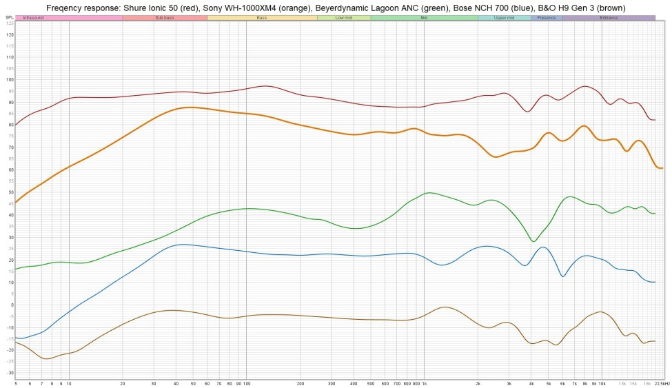 Shure Aonic 50 vs competitors - frequency response