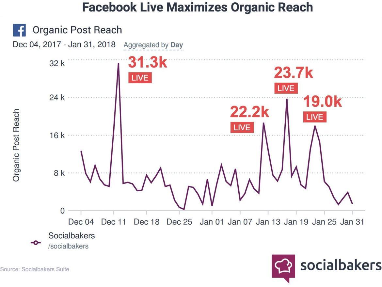 Facebook Live Organic Reach