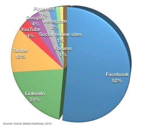 Facebook Market Share