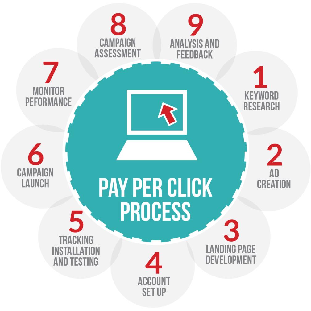 pay-per-click process
