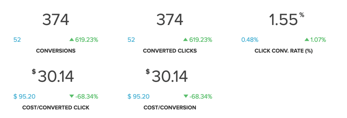 PPC Pricing Conversions