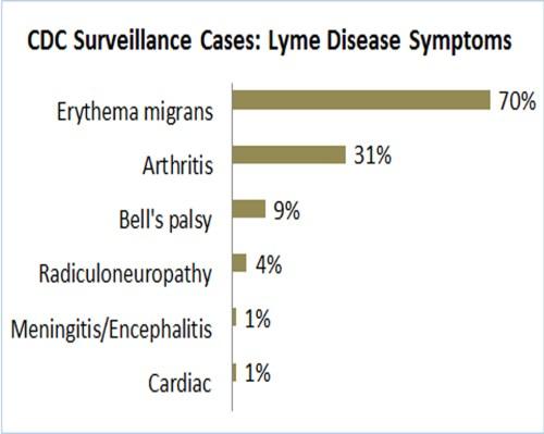 CDC manifestations percentages