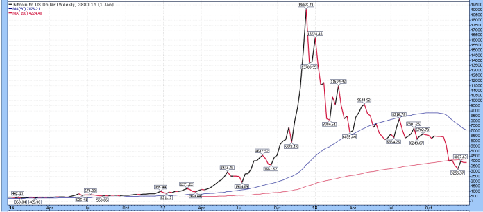 Bitcoin Bubble