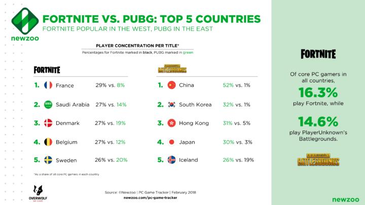 Fornite vs PUBG - Top 5 Countries