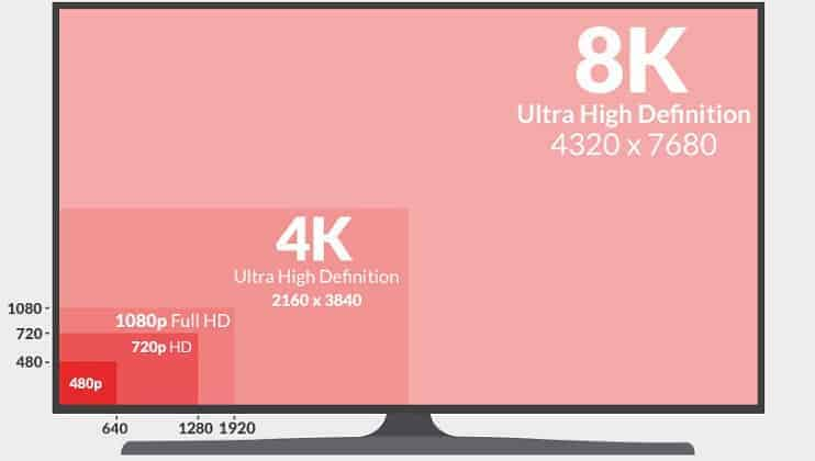 720p vs 1080p vs 1440p vs 4k vs 8k monitors which is best for