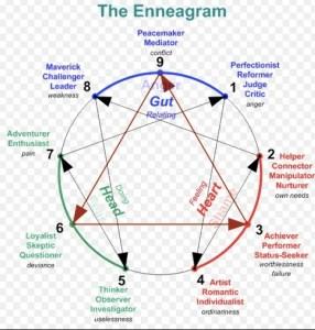 Enneagram image