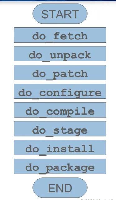 Bitbake Process