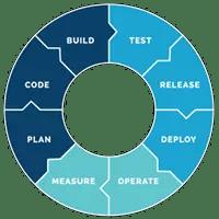 Build & Integration