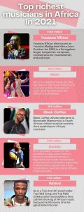 Forbes richest African musicians