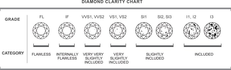 Diamond Clarity Scale