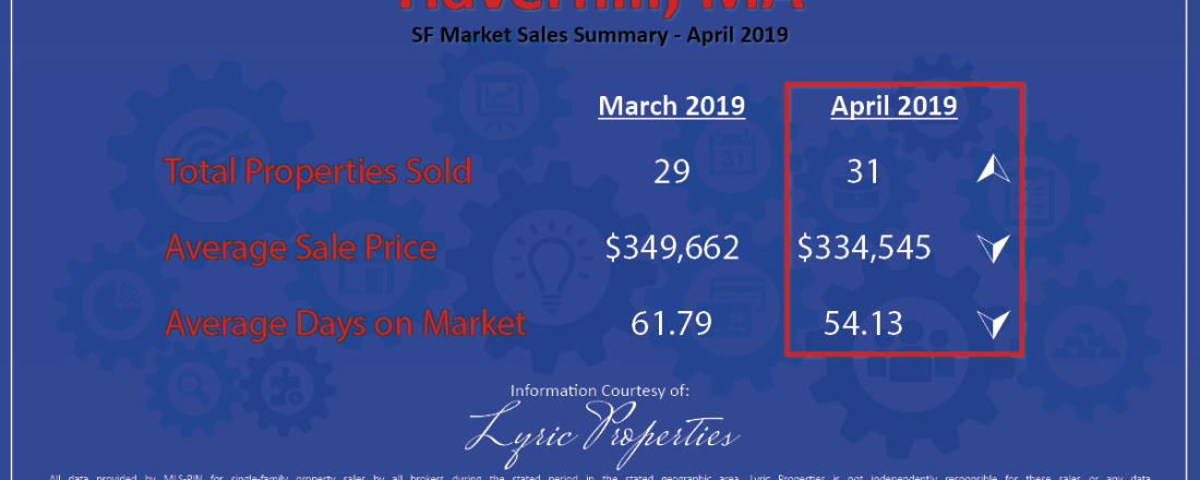 Haverhill Market Sales