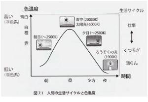 人間の生活サイクルと色温度