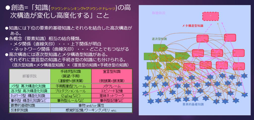 図5 ヒトの概念の構成モデル(by 飯箸)