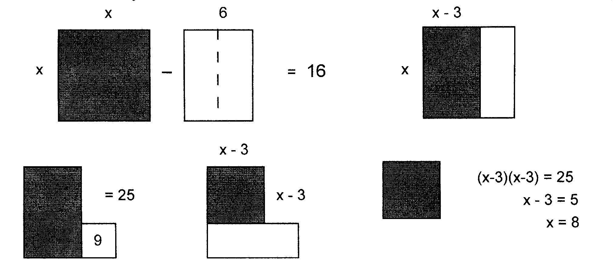 Write A C Program To Solve Quadratic Equation Using Completing The Square Method