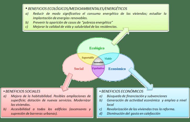 Beneficios de la rehabilitación sostenible respecto a las tres esferas de la sostenibilidad
