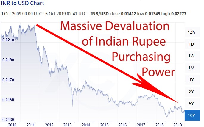Indian Rupee INR devaluation