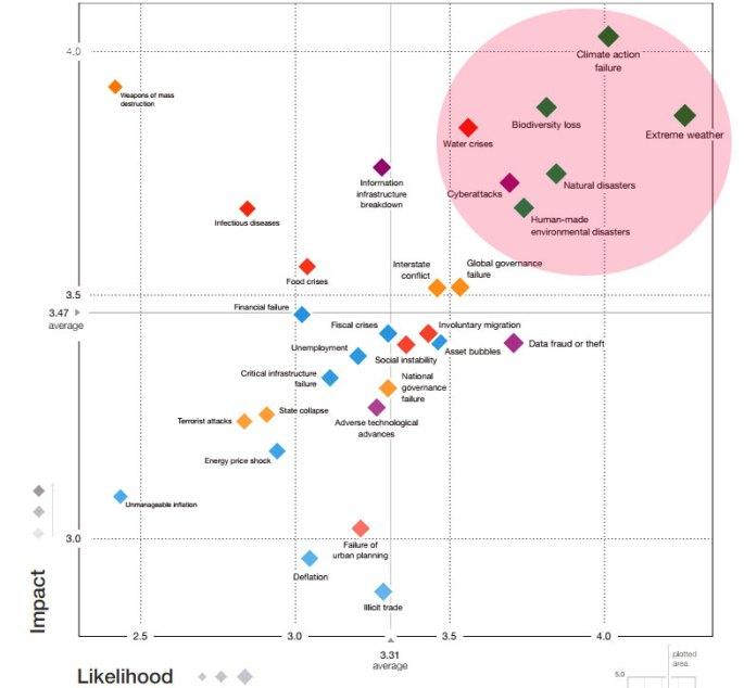 biggest global risks 2020