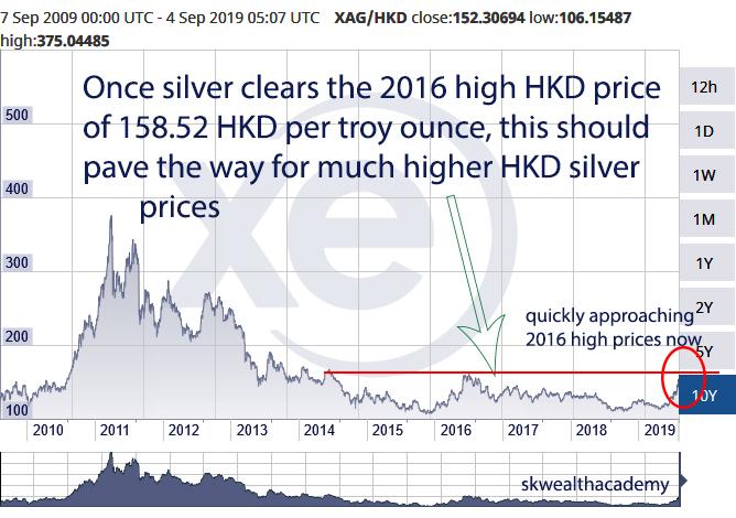 silver bull in Hong Kong dollars, breakout imminent