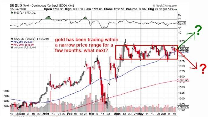gold trading pattern, June 2020