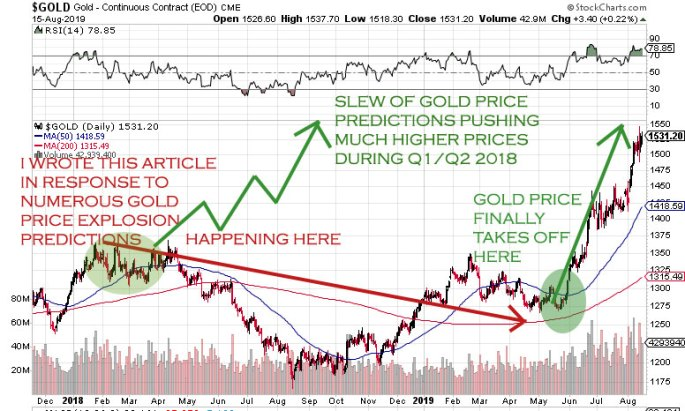 gold headline propaganda of gold prices ready to explode higher