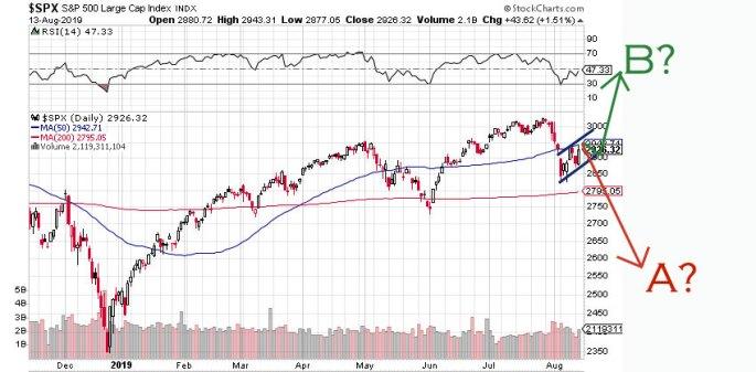 us stock market coming crash