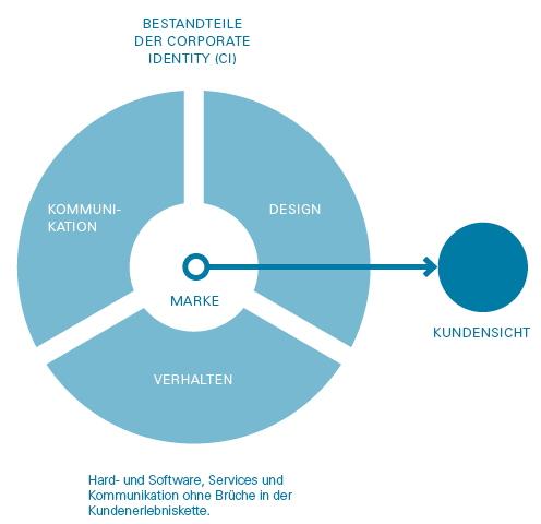 infografik-corporate-design-web