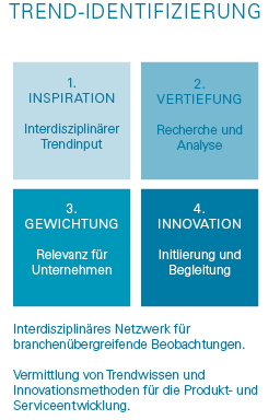 MAAS+CO Trend Research und Trend Scouting