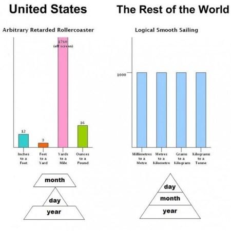 Les mesures à l'américaine