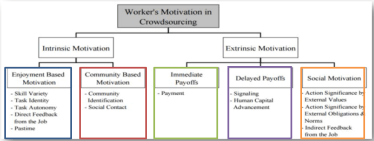 Slides de cours : Kaufmann (2011), Worker's motivation in Crowdsourcing
