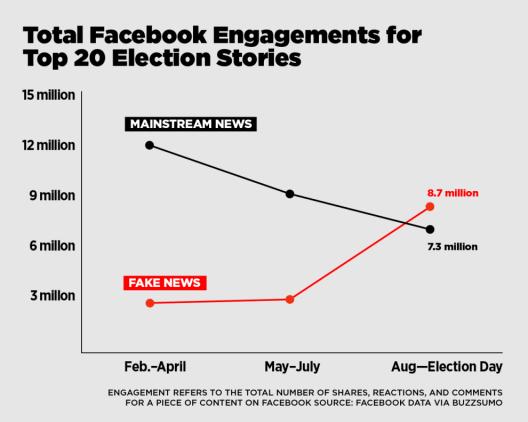 Graphique sur la diffusion de nouvelles fausses et vraies pendant les élections présidentielles aux USA