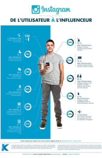 infographie pofil type d'instagrameur