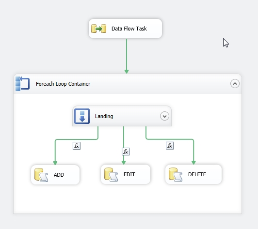 Looping through Excel rows in SSIS and perform CRUD