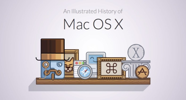 Storia illustrata di Mac OS X